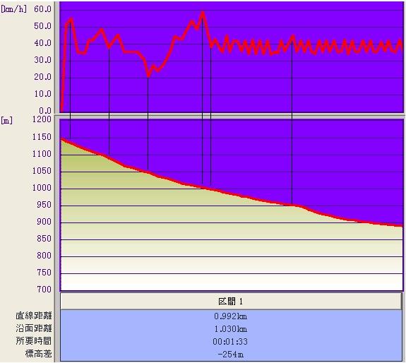 らびっと&若栗中央・速度&標高グラフ♪