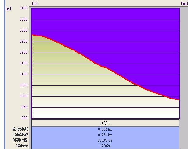 稗田山コース3標高グラフ♪