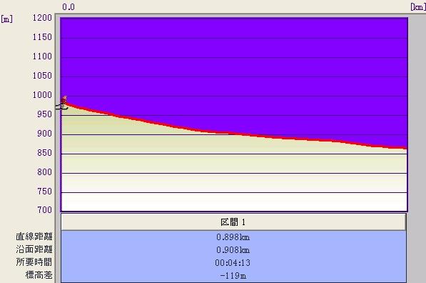 池の田ゲレンデ標高グラフ♪