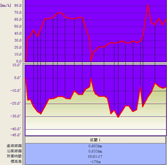 ラビット速度&傾斜グラフ♪