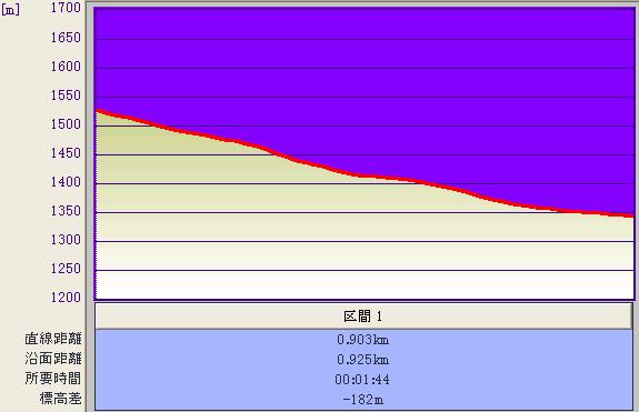 エース〜ホームゲレンデ標高グラフ♪