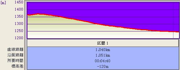 夏道コース@標高グラフ♪