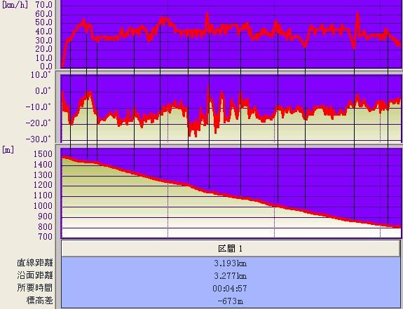 ジャイアント〜白樺@標高&傾斜&速度グラフ♪