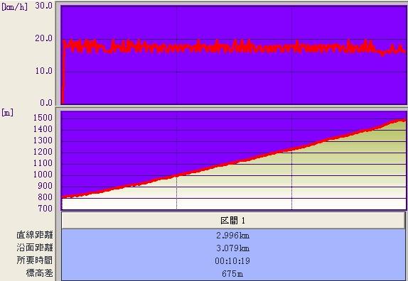 杉ノ原ゴンドラ@標高&速度グラフ♪