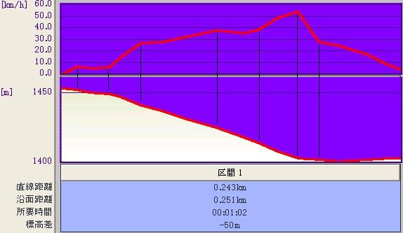 小毛無@標高&速度グラフ♪