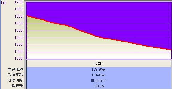 やまびこBコース@標高グラフ♪