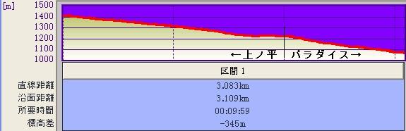 上の平+パラダイス@標高グラフ♪