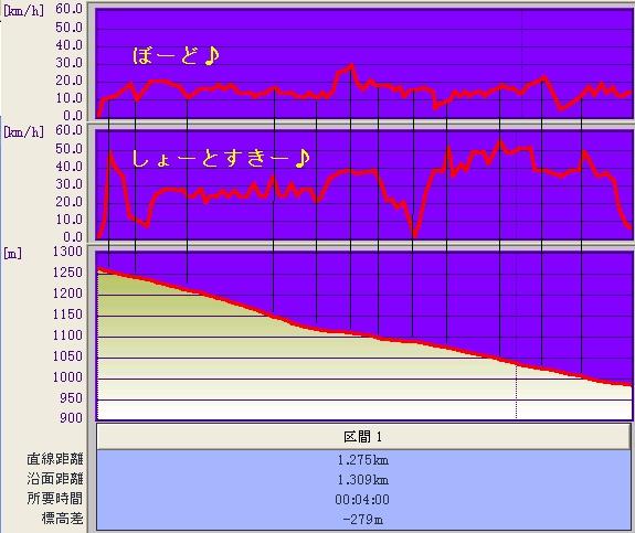 赤倉前山スキー&ボード速度比較♪