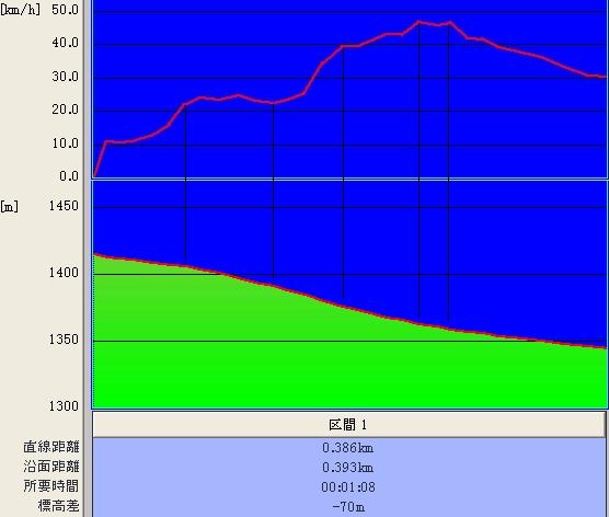 ホームゲレンデ標高&時速グラフ♪