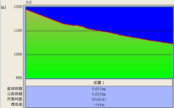 センターゲレンデ@標高グラフ♪