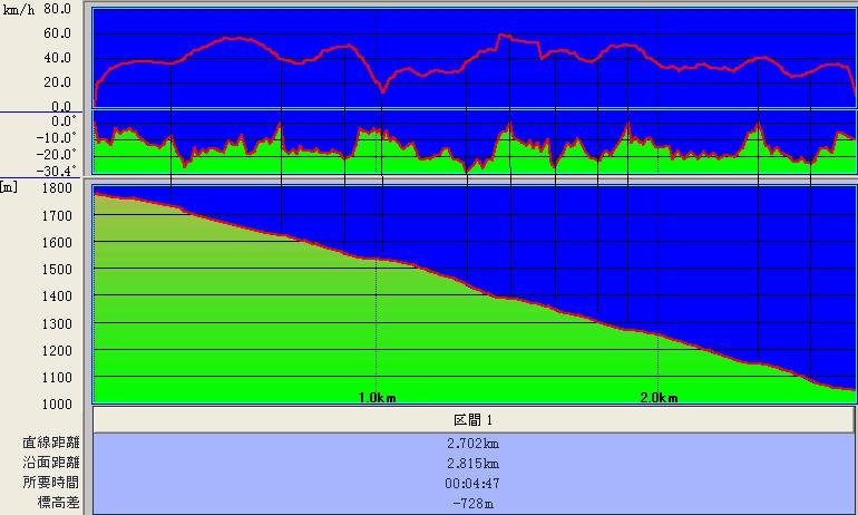 コナシ〜アルパイン〜リンデン〜シーダー@標高+傾斜+時速グラフ♪