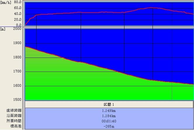 Aコース@標高+時速グラフ♪