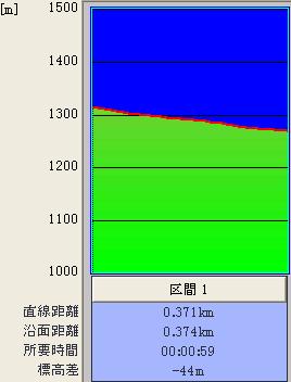 第2ゲレンデ@標高グラフ♪