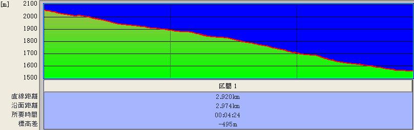 大名沢+白樺コース@標高グラフ♪