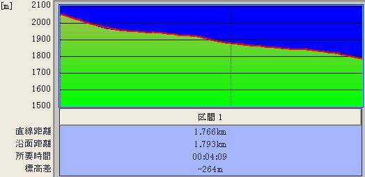 ファミリーコース@標高グラフ♪