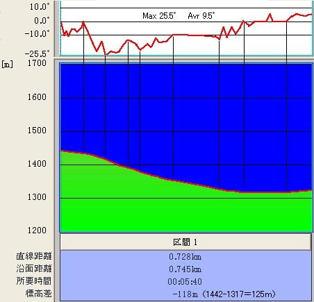 裏太郎シーハイルコース@傾斜&標高グラフ♪