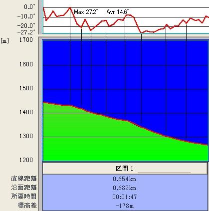 太郎コース@傾斜&標高グラフ♪