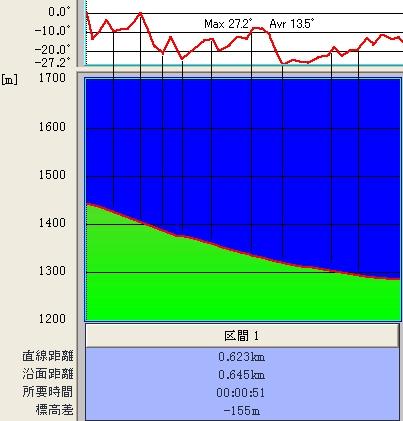 天狗ゲレンデ@傾斜&標高グラフ♪