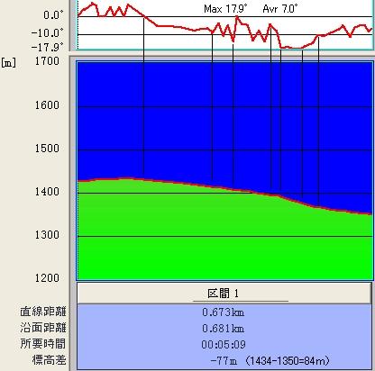 表ダボス@傾斜&標高グラフ♪