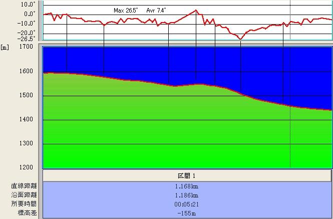 奥ダボスロング@傾斜&標高グラフ♪