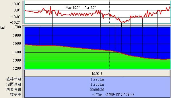 奥ダボス〜裏ダボス@傾斜&標高グラフ♪