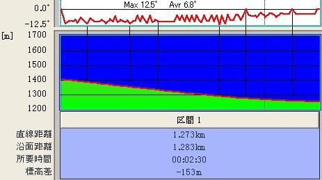 オオマツファミリー&ホリデー@傾斜&標高グラフ♪