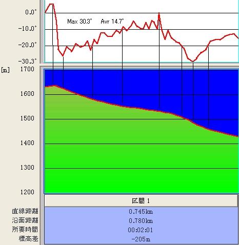 チャンピオン@傾斜&標高グラフ♪
